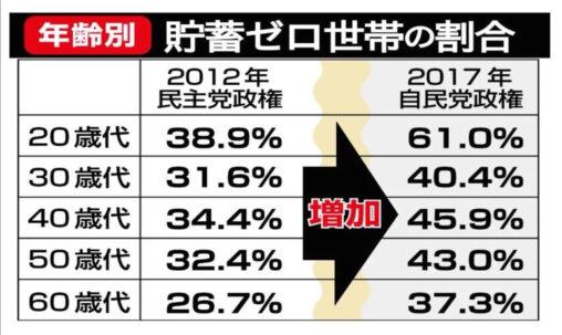 【アベノミクス効果抜群!】日本の若者、めっちゃくちゃ貧乏になる