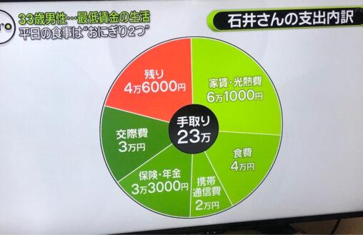 【食費】手取り23万円の食費4万円は贅沢なのか?ネットで議論が起きてる