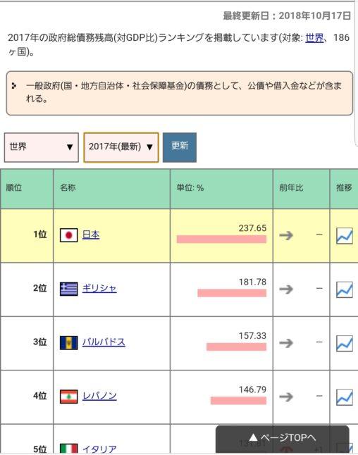 【した奴が返せ!】日本の借金、1300兆円を越す←これ誰が返すんや?