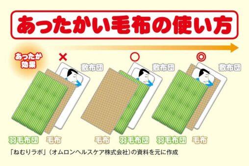 【こたつで寝るから!】人類、全員毛布の使い方を間違っていた