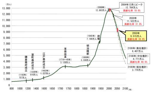 【中国支配】2100年には日本の人口が4000万人代に…その内2000万人が65歳以上