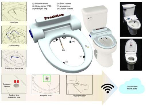 【尻穴】「肛門のしわ」でユーザ認証を行うスマートトイレがスタンフォード大によって開発されてしまう
