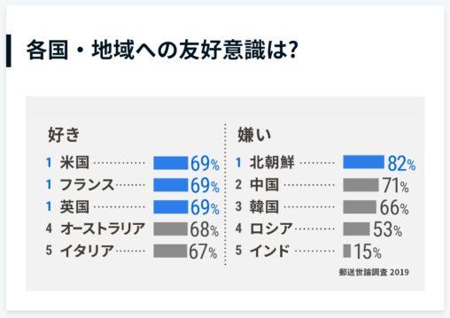 【外国ランキング】日本人が好きな国TOP5と嫌いな国TOP5が発表される