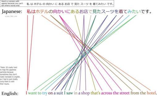 【英語簡単】色んな国の構文の違いがハッキリ分かる画像なにこれやば