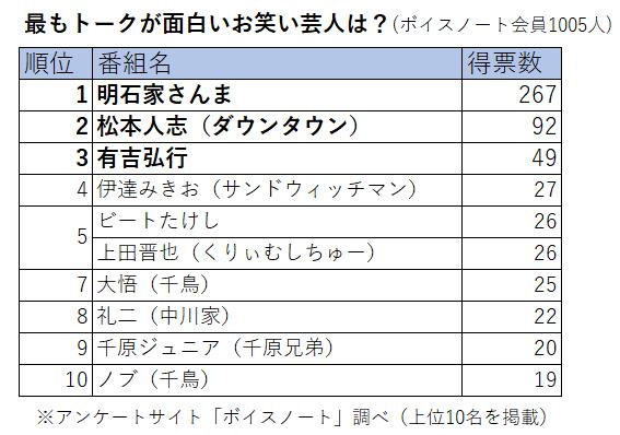 【芸能】<トークが最も面白いお笑い芸人ランキング>3位有吉弘行、2位松本人志、1位は?