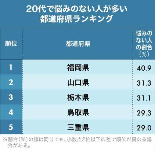 【調査】20代で悩みのない人が多い都道府県ランキング2020!2位山口、1位は?