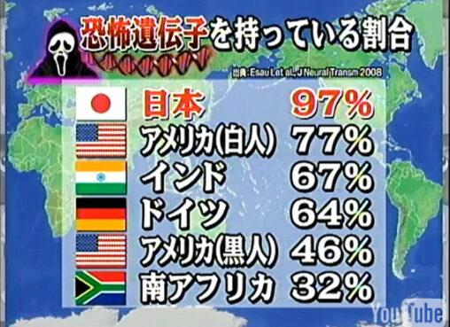 日本人は世界一怖がりの性格だとDNA遺伝子で判明 黒人は陽気