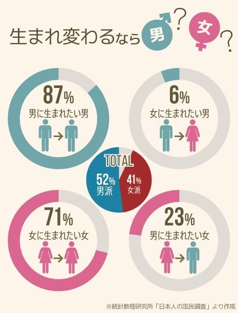 【国民調査!】女に生まれ変わりたい男、たった「6%」しかいない