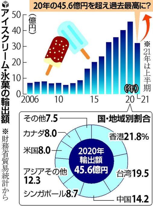 「雪見だいふく」「あずきバー」「ガリガリ君」アイス輸出が過去最高、日本の食や文化への関心高まる